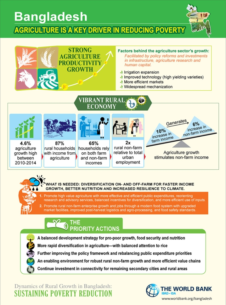 Bangladesh-Agriculture-A-Key-Driver-in-Reducing-Poverty-Must-Diversify-INFOGRAPHIC