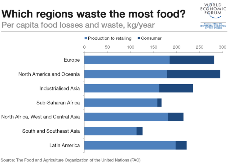 which-regions-waste-the-most-food_1024-1024x729.png