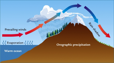 orographic-lifting